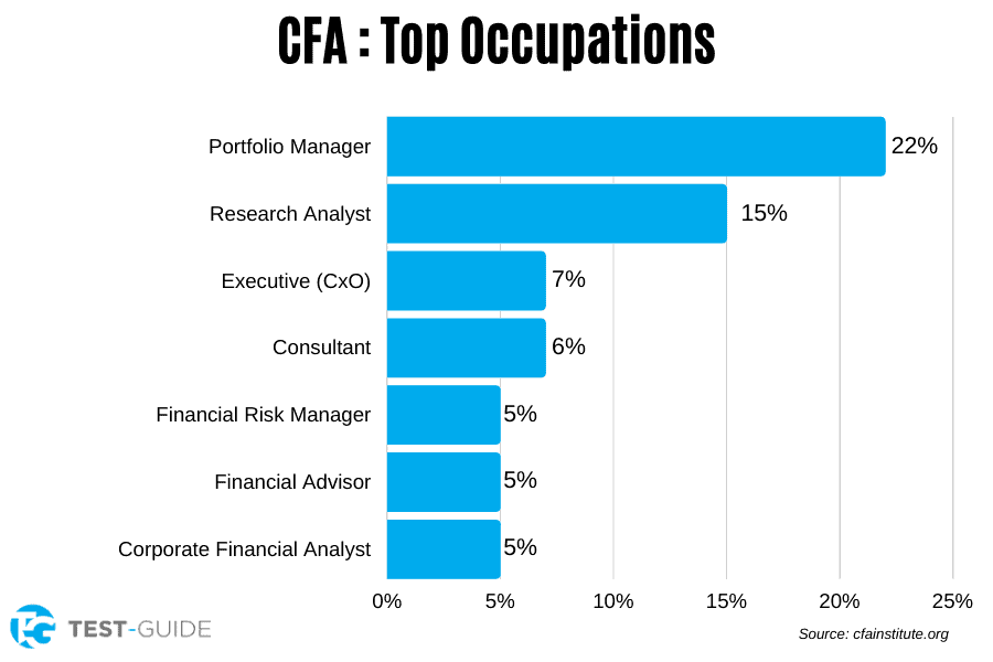 CFA Top Occupations