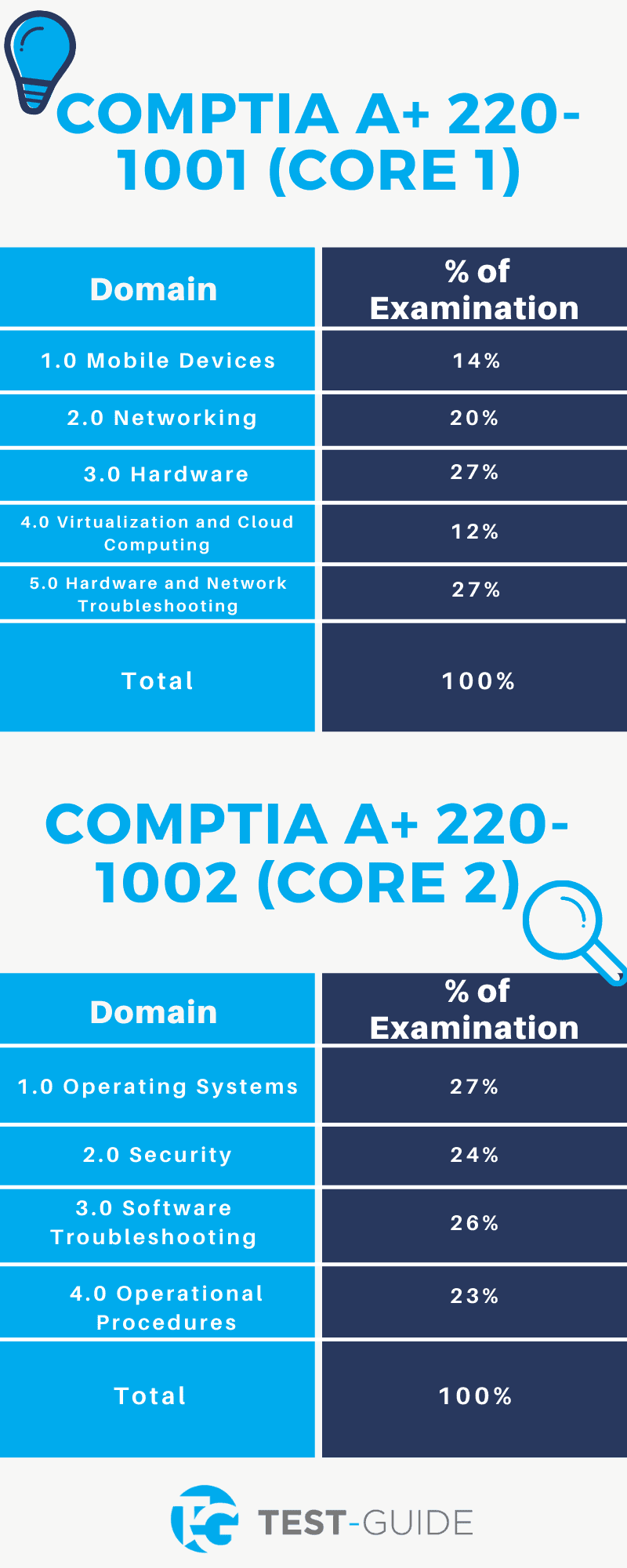 Breakdown of the CompTIA A+ Exam