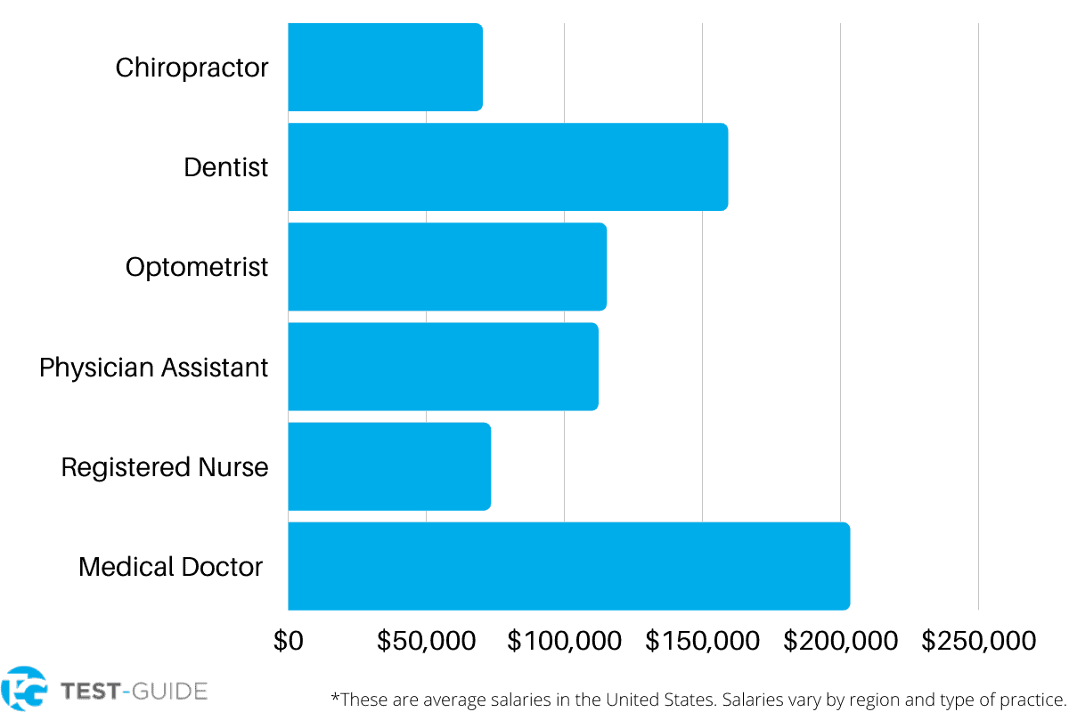 Doctor Salary by Specialty