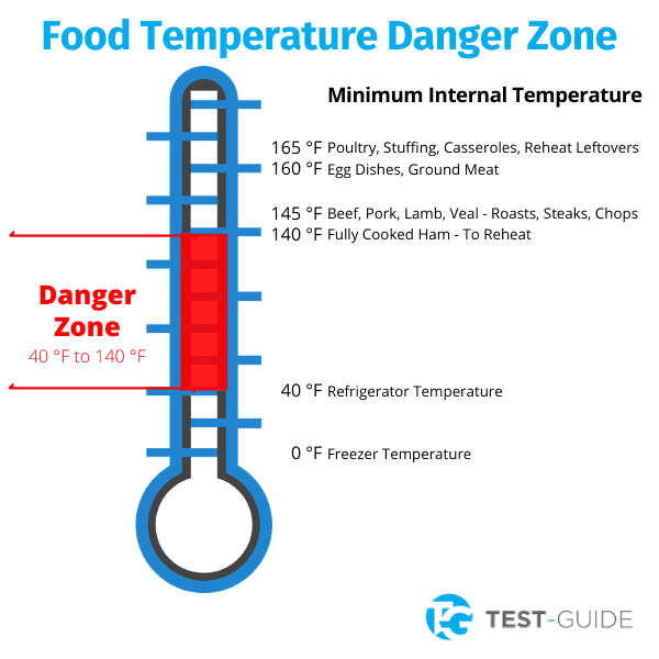 Food Temperature Danger Zone