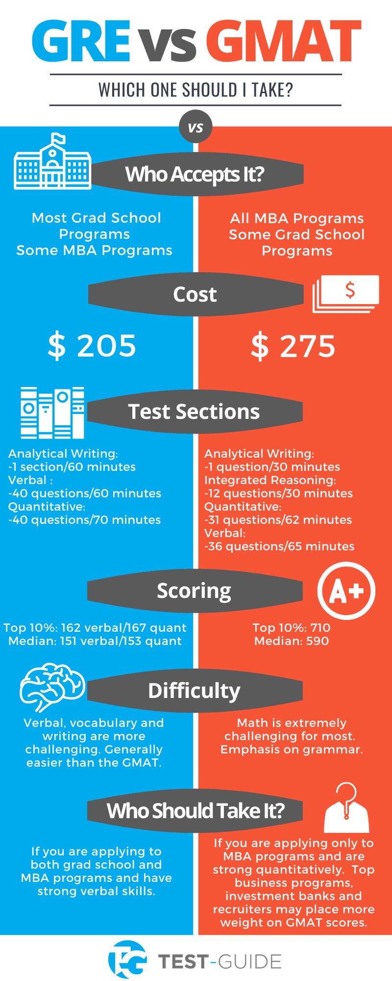 GRE vs GMAT infographic