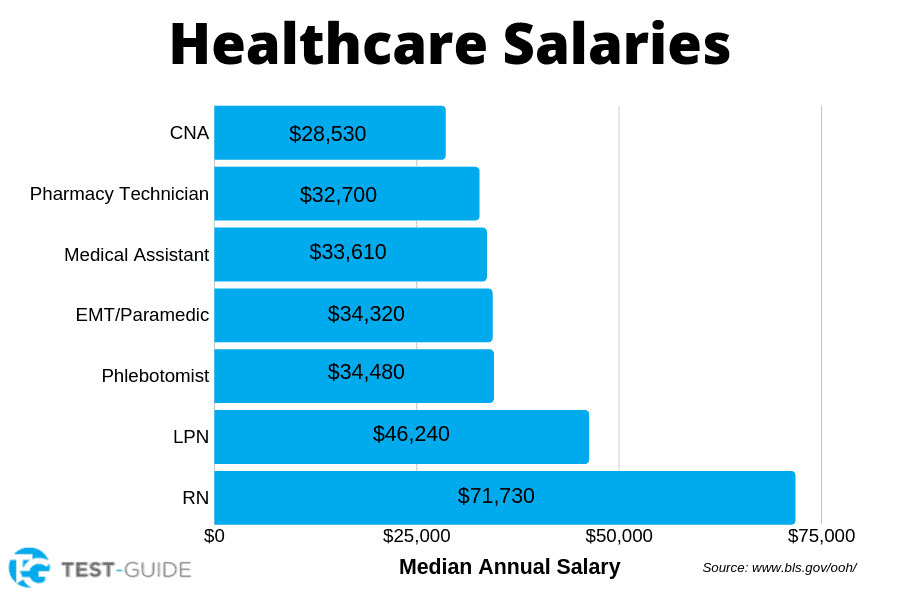 Healthcare Salaries